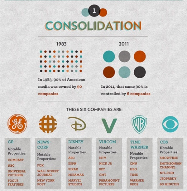 corporate media consolidation 1980-2010