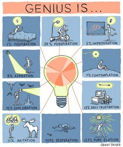 forumula for being genius