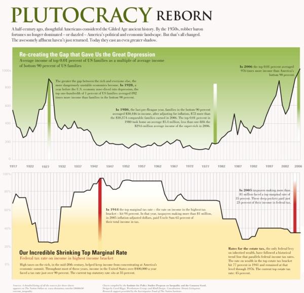 Plutocracy-Reborn