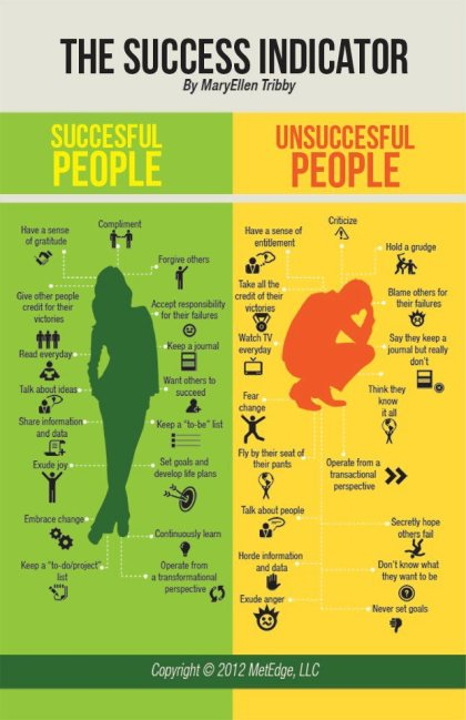 success vs unsuccess