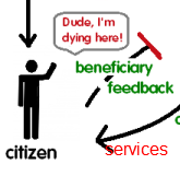 Why feedback loops threaten those in power