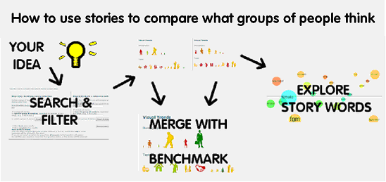 fig1 how to use stories to sompare what groups of people think