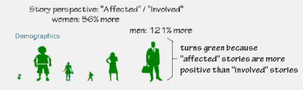 fig2 adults and men more likely to be affected and less involved