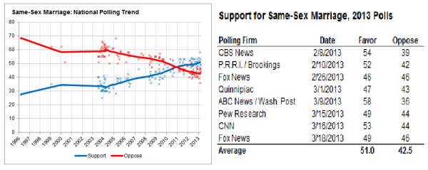 nate-silver-fivethirtyeight-gay-marriage-blog480