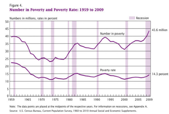 post_full_1284670157poverty-chart-1