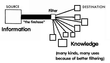 more-information-filtering-better-knowledge