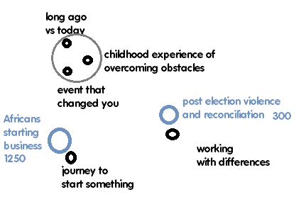 storytelling context map
