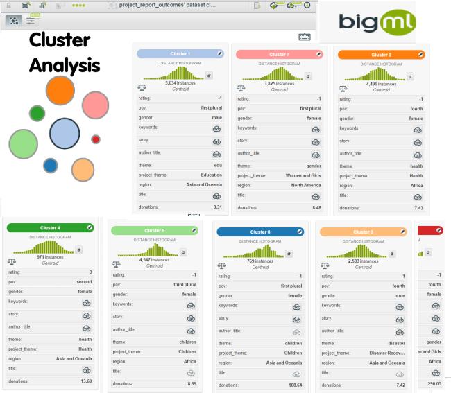 bigml-clusters-pov-globalgiving-reports