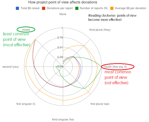 donations-volume-size-vs-pov-projrept