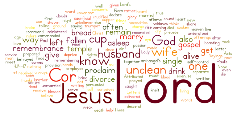 pauls letters - all sayings attributed to jesus - wordle