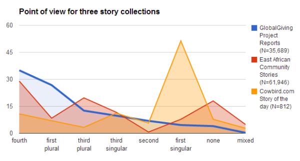 pov chart project reports vs community stories vs cowbird
