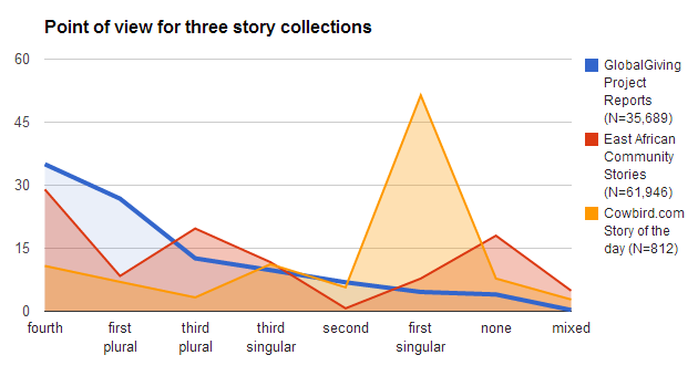 pov chart project reports vs community stories vs cowbird