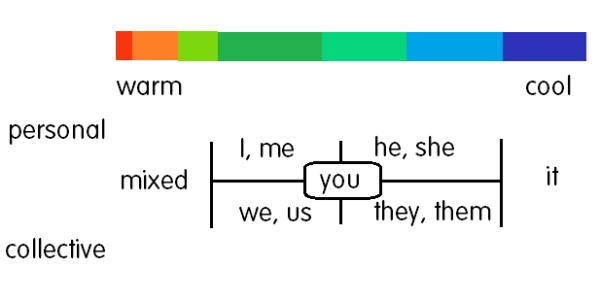 pov_chart