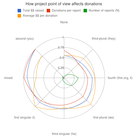 radial-chart-how-project-report-pov-affects-donations