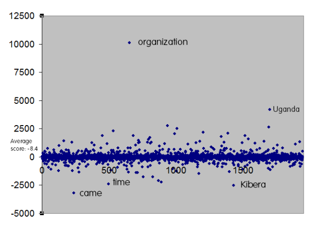 annotated full scale normalized word distribution from tone dictionary