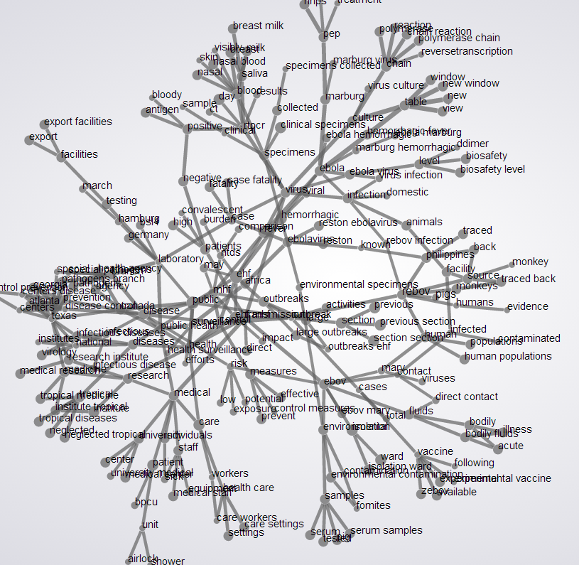 wordtree-ebola-four-pubmed-papers