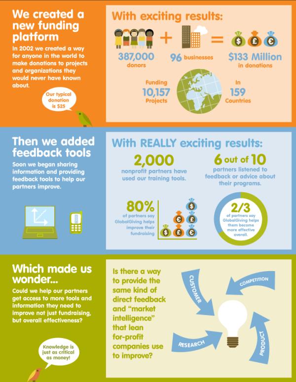 globalgiving-impact-2014-map-2