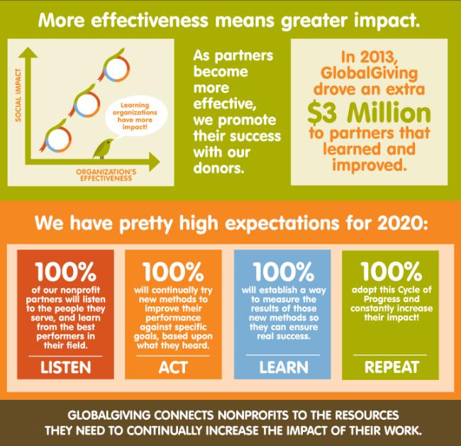 globalgiving-impact-2014-map-4