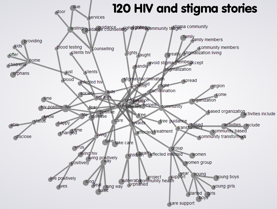 hiv-stigma-wordtree-N120