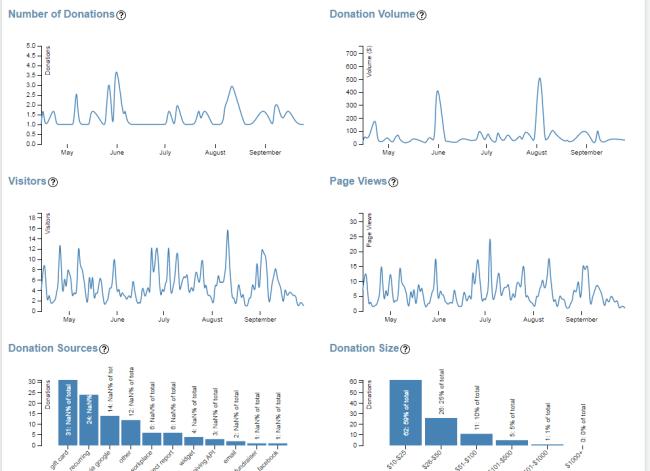 org-web-analytics