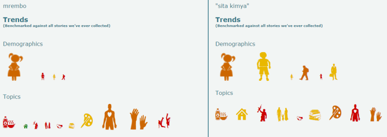 mrembo-vs-sita-kimya-demog