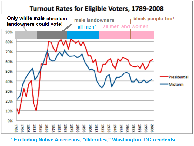 1788-to-2010-voting-rights-vs-turnout-rates