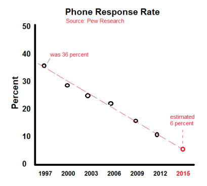 pew-phone-response-rate-1997-2015