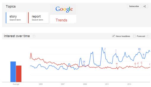 story-vs-report-google-trends