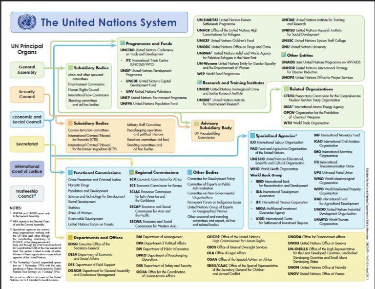 UN-org-chart