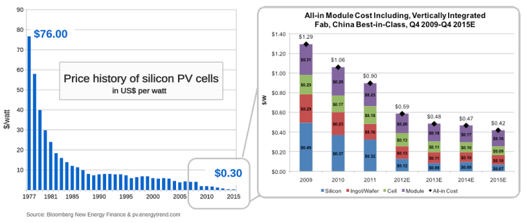 Price_history_of_silicon_PV_cells-1977-2015