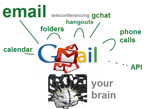 gmail-mental-friction