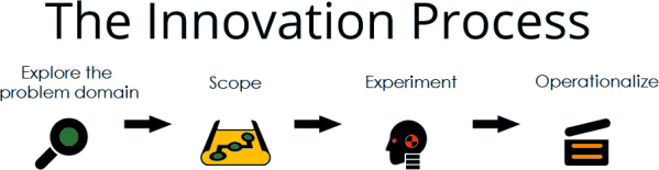innovation_consulting_as_process