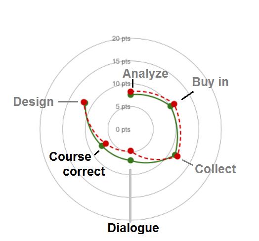 funding vs feedback loop strengths in cycle