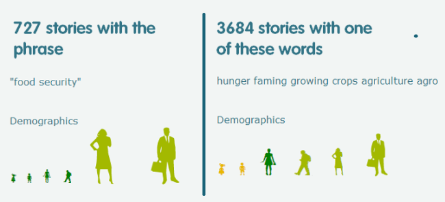 food security vs hunger
