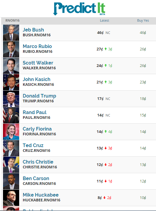 predictit-republican-nominees-1D-post-debate-changes