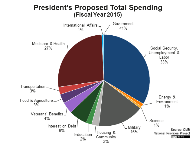 presidents-proposed-total-spending