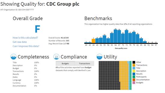 aidsight-quality-cdc-plc