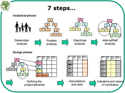 logic-model-pattern
