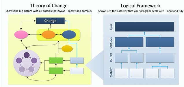 logic-model-vs-theory-of-change