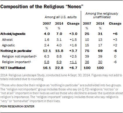 pew-atheism-study-summary-pr_15-05-12_rls_chapter1-05