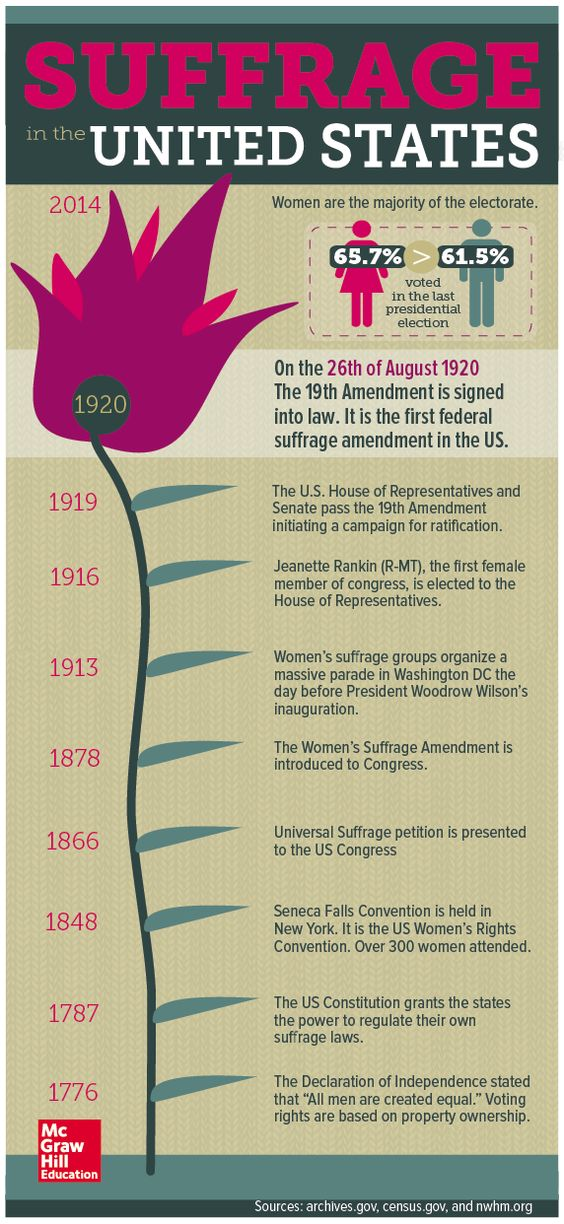 history-of-voting-rights-in-usa-since-independence