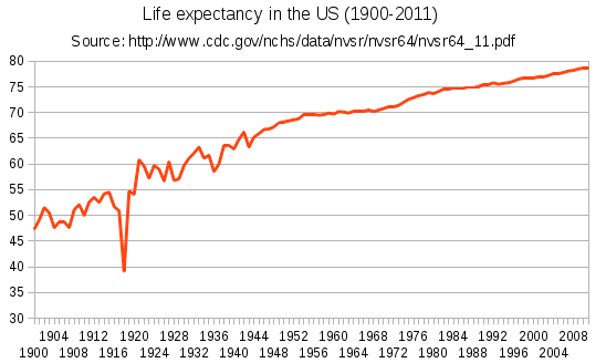 Life-expectancy-us-1900-2011.png