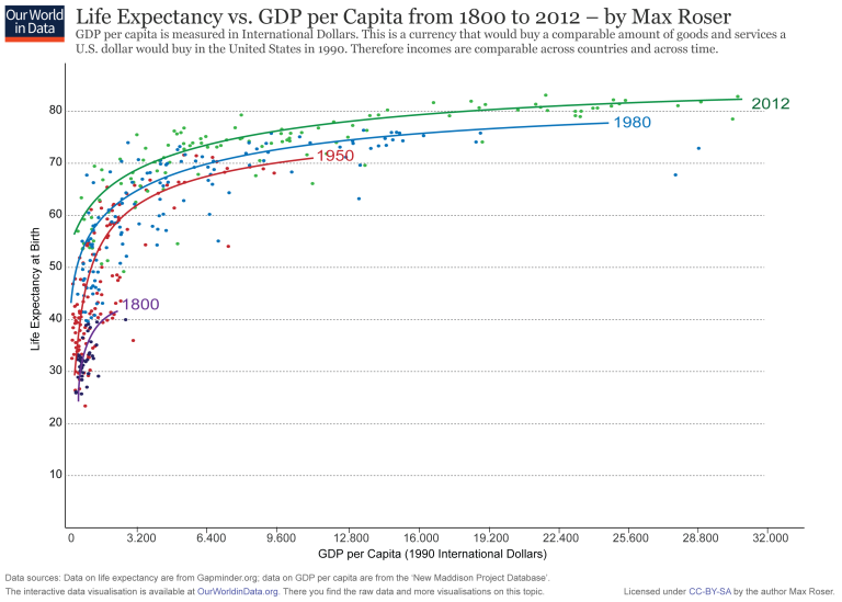 ourworldindata_no-100-charts-banner-life-expectancy-vs-gdp-scatter