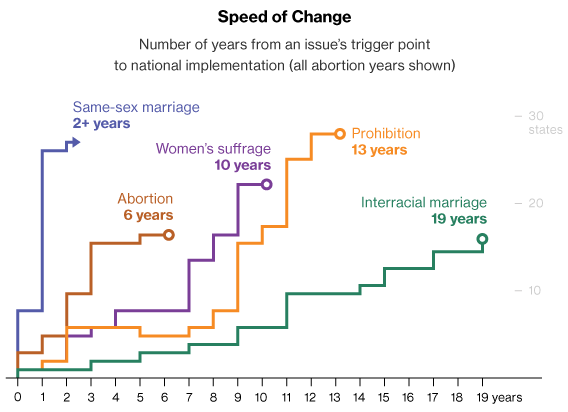 speed-of-change-in-many-usa-social-movements-compared