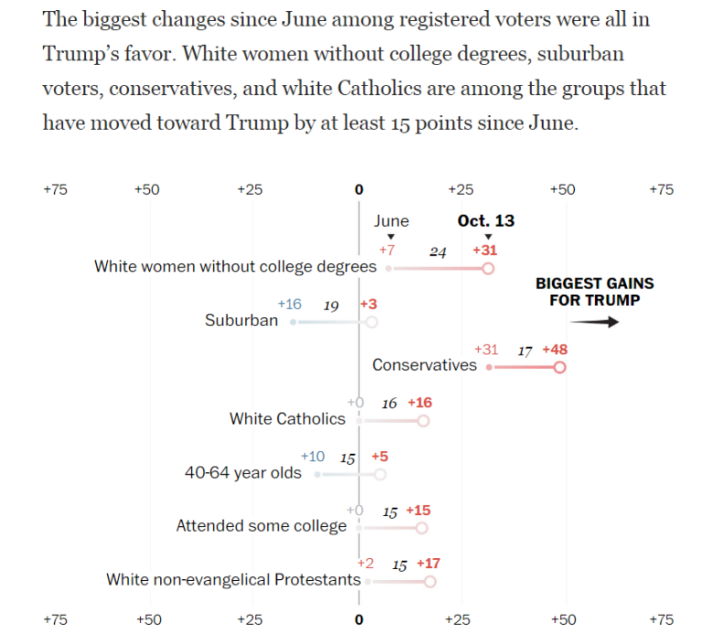 registered-vs-likely-voters-swing-oct-trump